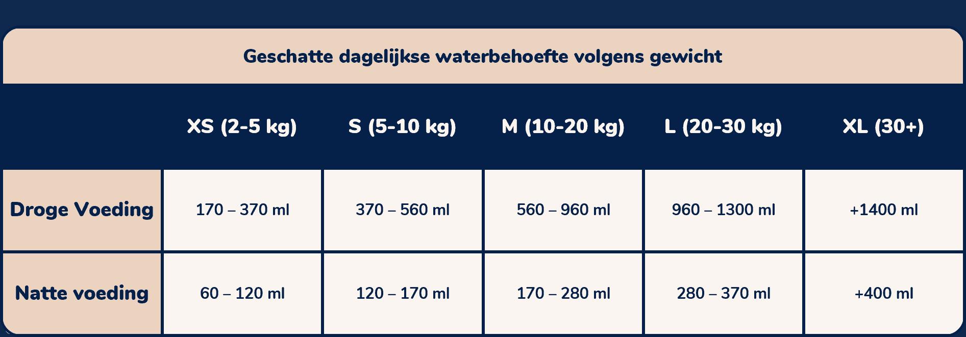 hoeveel water heeft mijn hond nodig